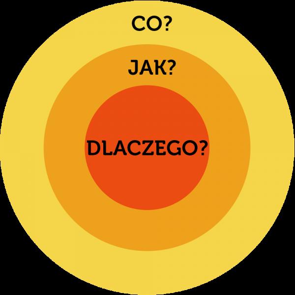 CO-JAK-DLACZEGO